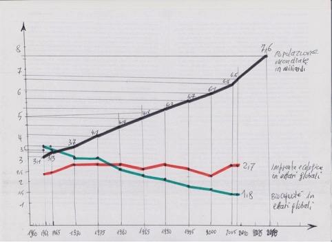 Grafico biocapacita impronta